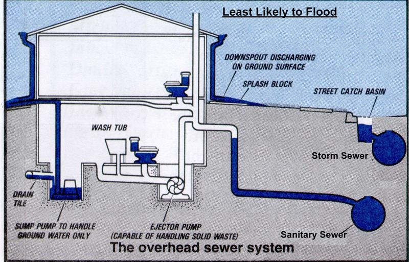Overhead sewers back water valves for Residential sewer systems